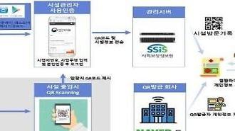 Hàn Quốc: Kể từ 10/6, khách đến các cơ sở giải trí sẽ phải quét mã QR cá nhân