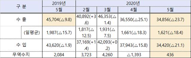 (종합) 5월 수출 348억달러 전년 동기 23.7% ↓ …무역수지 흑자 전환