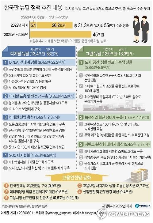 한국판 뉴딜 시동....5년간 76조 투입(종합)