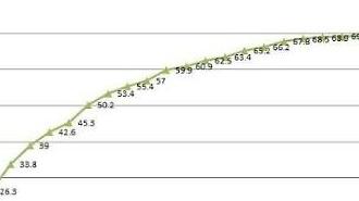 Hàn Quốc thu hồi được 36,1 tỷ KRW tền từ quỹ công quý I/2020…Tỷ lệ thu hồi đạt 69.3%