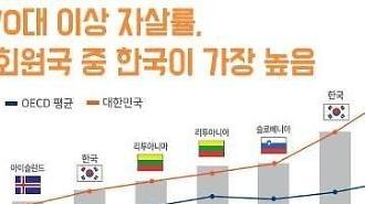 Hàn Quốc: Số trẻ thanh thiếu niên·người có học vị cao đưa ra lựa chọn cực đoan ngày một tăng