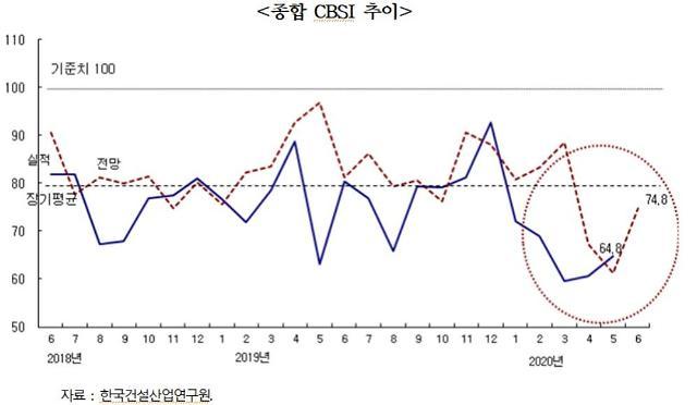 """건산연, 5월 CBSI 64.8로 소폭 개선…""""자금상황 악화돼 불황 지속"""""""