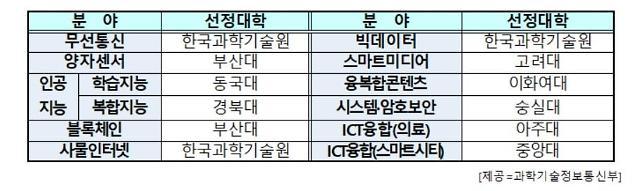 과기정통부, ICT 연구센터 17곳 선정…석박사 660명 참여