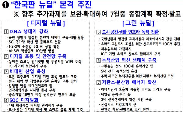 한국판 뉴딜, 디지털+그린 76조원 투자…실효성은?