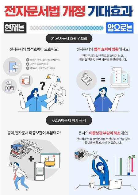 """전자문서 법적효력↑·진입장벽↓…""""6000억원 시장 창출 기대"""""""