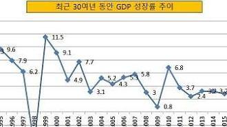 Thu nhập bình quân đầu người Hàn quốc năm 2019 giảm mạnh nhất kể từ sau khủng hoảng kinh tế 2009