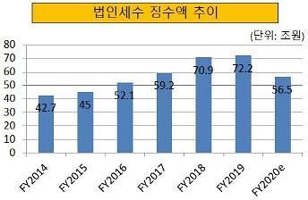 [확장적 재정 정책의 그늘] 법인세 수익 6년 만에 감소 예상···세수 부족 경고음