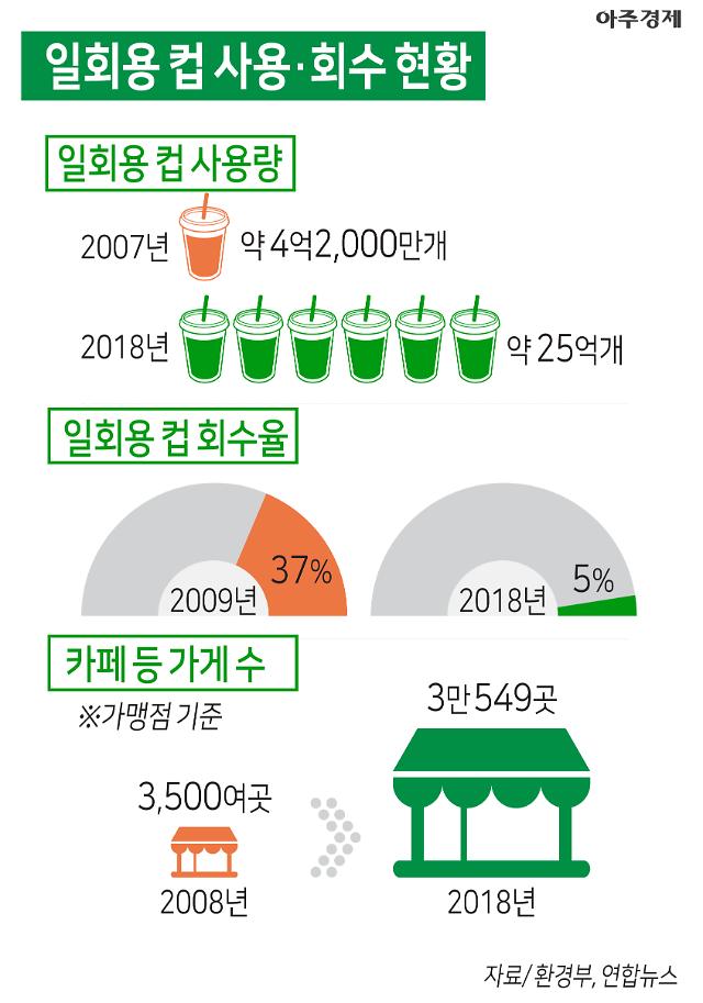 11년 새 21억개 증가 일회용컵 사용량·회수율 2022년 6월 보증금제 시행 [아주경제차트라이더]