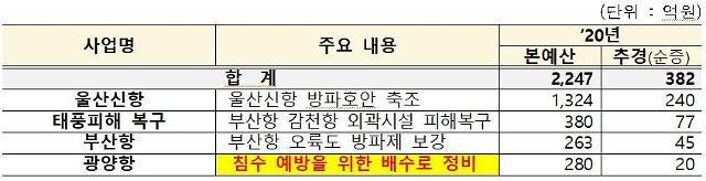 [3차 추경] 수산물 소비 지원 총력...할인쿠폰 210억·비대면 수출 51억