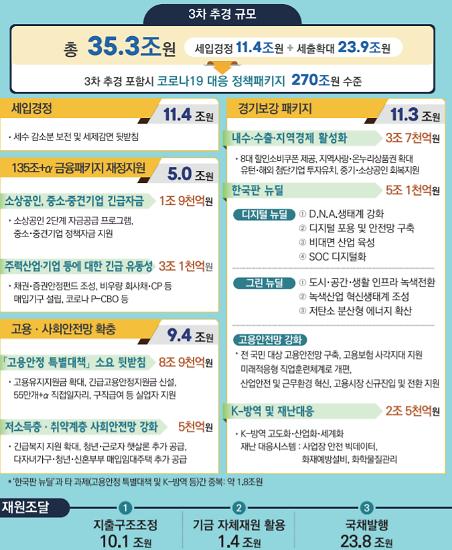 """[3차 추경] """"지금까지 이런 위기는 없었다""""...35.3조 역대 최대 슈퍼 추경"""