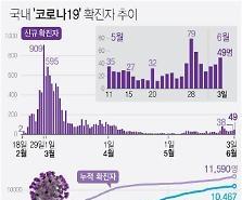 Các ca nhiễm mới Covid-19 tại Hàn quốc chưa có dấu hiệu giảm, ngày 2-6 phát hiện thêm 49 ca nhiễm mới