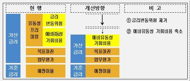 금감원, 생보사 약관 대출 금리 인하…연 589억원 절감