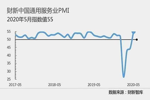 中 5월 차이신 서비스업 PMI 55.0...2010년 11월래 최고