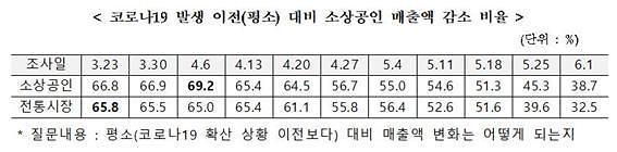 확진자 나오니 매출 '뚝'…인천·제주 소상공인 울상