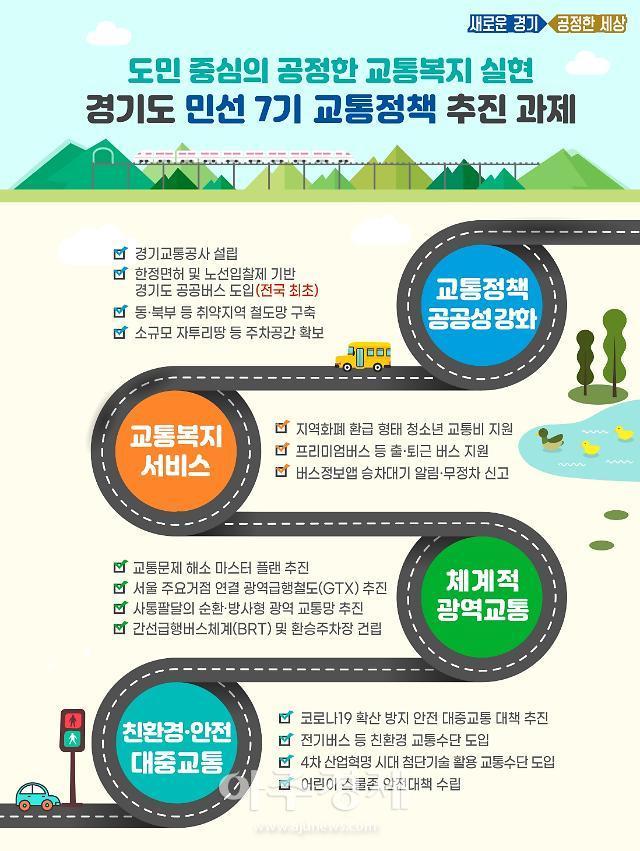 경기도 민선7기 교통정책 추진성과 및 과제 발표