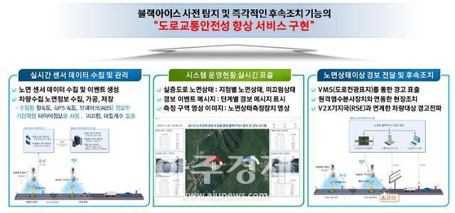 양주시,'사물인터넷 제품‧서비스 검증확산 사업'선정 블랙아이스 탐지·경보시스템 구축 박차
