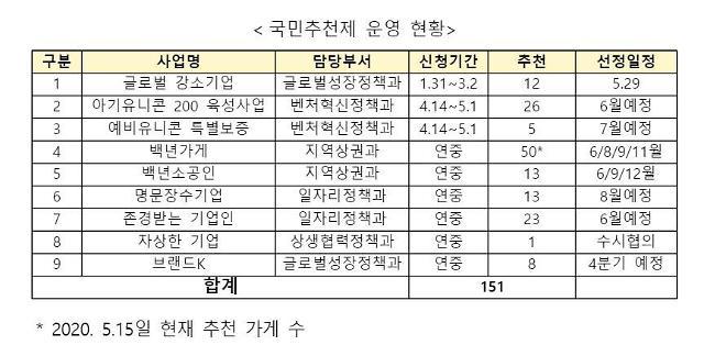 """국민 추천받은 151개 중소·벤처‧소상공인…중기부 """"우수 기업‧가게 지원"""""""