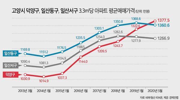 고양시 집값 대장, 일산동구→덕양구로 교체…연일 신고가 행진