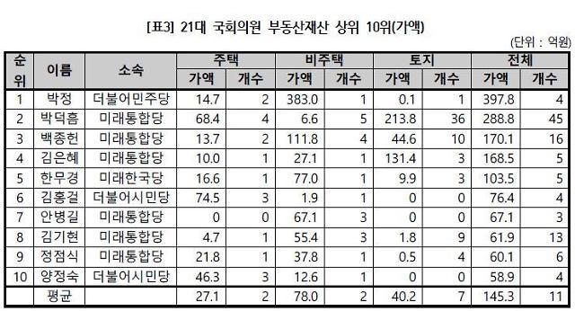 박정, 21대 국회 최고 부동산 자산가...신고액 398억