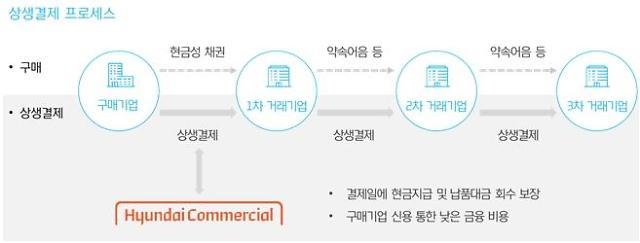 현대커머셜, 비은행권 최초 '상생결제제도' 참여
