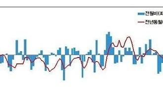 Giá hàng xuất khẩu trong tháng 5 đã tăng trở lại sau 3 tháng đạt mức 0.6%