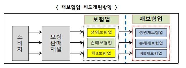 [이번주 2금융권] 재보험, 손해보험업과 별도 업으로 분리
