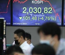 KOSPI giảm hơn 4% do lo ngại về COVID 19