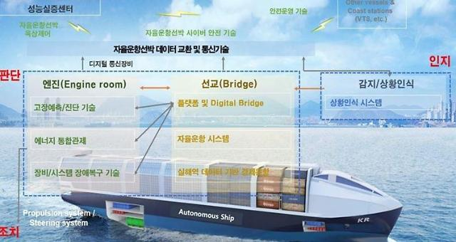 Government task force launched to develop unmanned navigation technologies