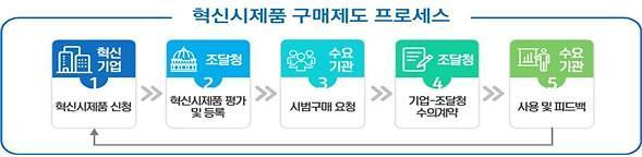 4차위, 중소기업 대상 4차 산업혁명 관련 혁신 공공조달 설명회 개최