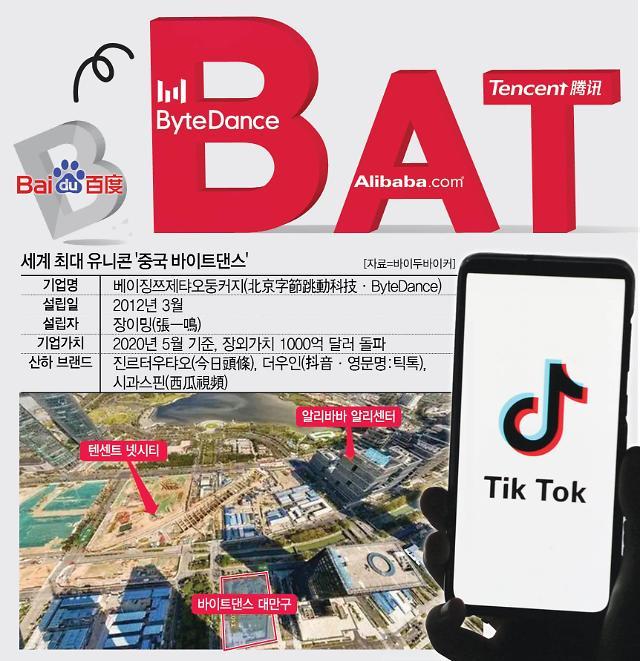 틱톡 모기업 바이트댄스, 中선전서 新BAT 입지 굳힌다