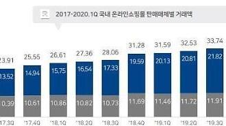 Hàn Quốc: Mua sắm online quý I/2020 trên điện thoại di động đạt 25.000 tỷ KRW