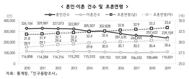 [2019 사회지표] 혼인 8년째 줄고 이혼 2년 연속 늘었다