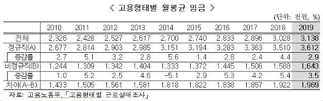 [2019 사회지표] 정규직-비정규직 임금 격차 더 벌어졌다...작년 197만원