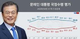 文大統領支持率、53.6%に急落・・・南北共同連絡事務所爆破の影響