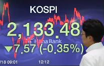 コスピ、新型コロナ再拡大への懸念・米中対立増幅憂慮に下落して取引終了