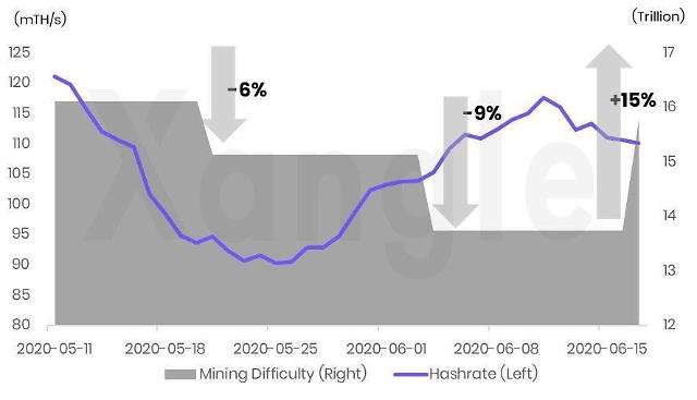 비트코인 해시레이트, 반감기 이전으로 회복…가격 상승 기대감