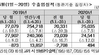 Xuất khẩu của Hàn Quốc giảm 7,5% trong 20 ngày đầu tháng 6