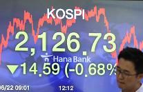 コスピ、外国人の売りに2130ポイント割れ・・・2126.73で取引終了
