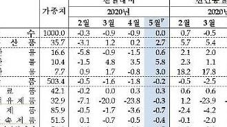 Chỉ số giá sản xuất tháng 5 của Hàn Quốc vẫn giống tháng 4