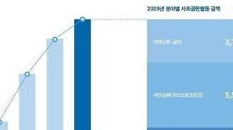 Hàn Quốc: Giới ngân hàng đã chi hơn 1.000 tỷ KRW cho đóng góp xã hội trong năm 2019