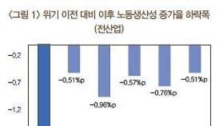 Hàn Quốc: Tỷ lệ tăng năng suất lao động của ngành chế tạo giảm 6.3% kể từ sau khủng hoảng tài chính
