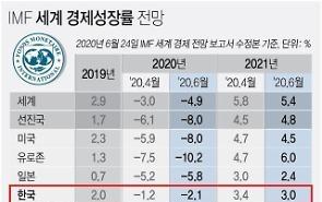 IMF dự báo tốc độ tăng trưởng kinh tế của Hàn Quốc năm 2020 là -2.1%…Năm 2021 là 3%