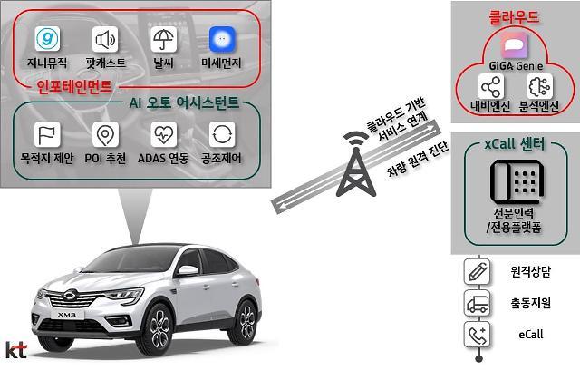 KT, 르노삼성에 엔터·인포 강화한 커넥티드카 서비스 제공