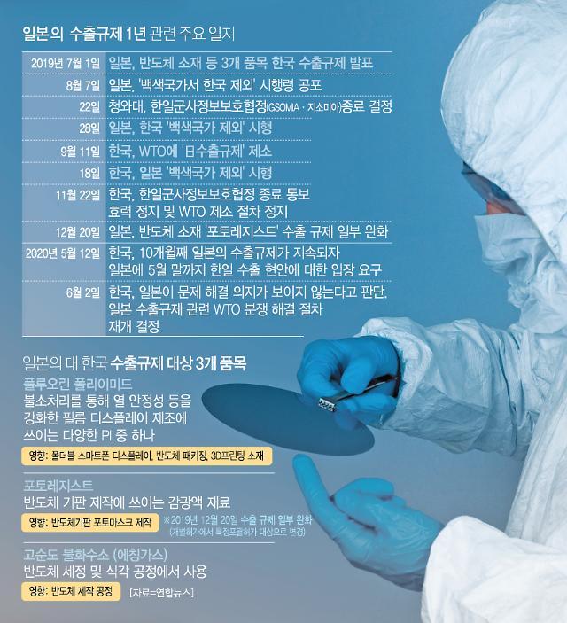 [일본 수출규제 1년] 삼성·SK하이닉스, '반도체 한국' 저력 보여줬다... 이재용 등 수장 적극 대응 한몫