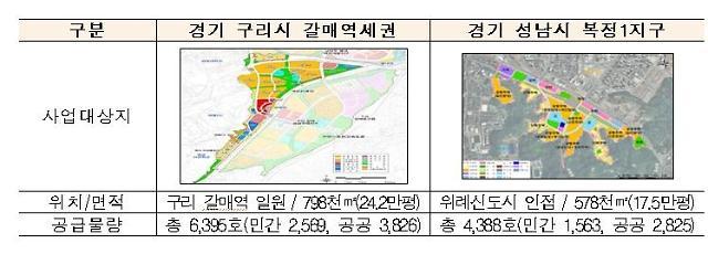 구리갈매 공공주택지구 제로에너지도시 기본계획 수립