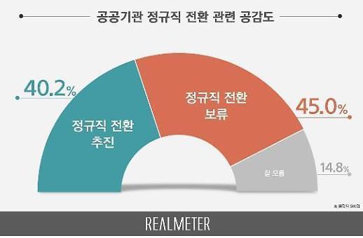 调查显示45.0%韩国人认为公共机关应暂缓转正