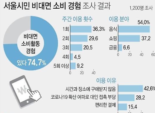 Người dân Seoul chủ yếu sử dụng các dịch vụ không tiếp xúc trong các lĩnh vực nào?