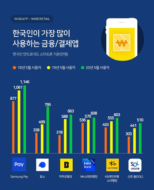 """와이즈앱 """"한국인이 가장 많이 사용한 결제앱 '삼성페이'"""""""