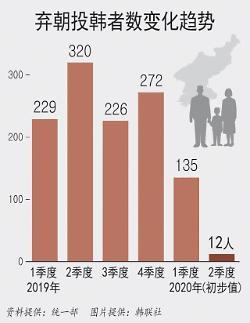 统计:今年第二季度弃朝投韩者数创单季最低