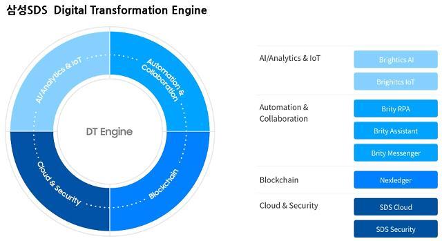삼성SDS, 디지털 전환 핵심 기술 AI·RPA·블록체인 90일 무료 공개